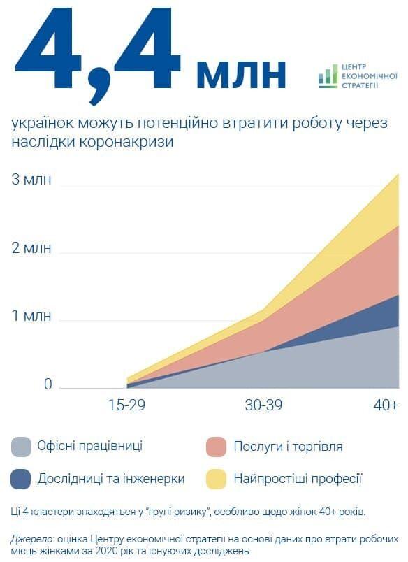 4,4 млн жінок в Україні можуть втратити роботу